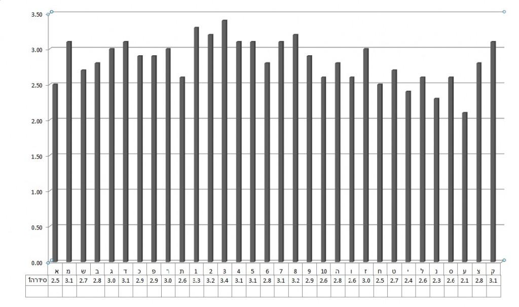 מבחני אינטליגנציה i32 בשיטת לוסקי